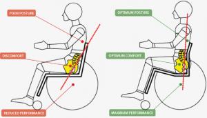 Wheelchair seating set up RGK